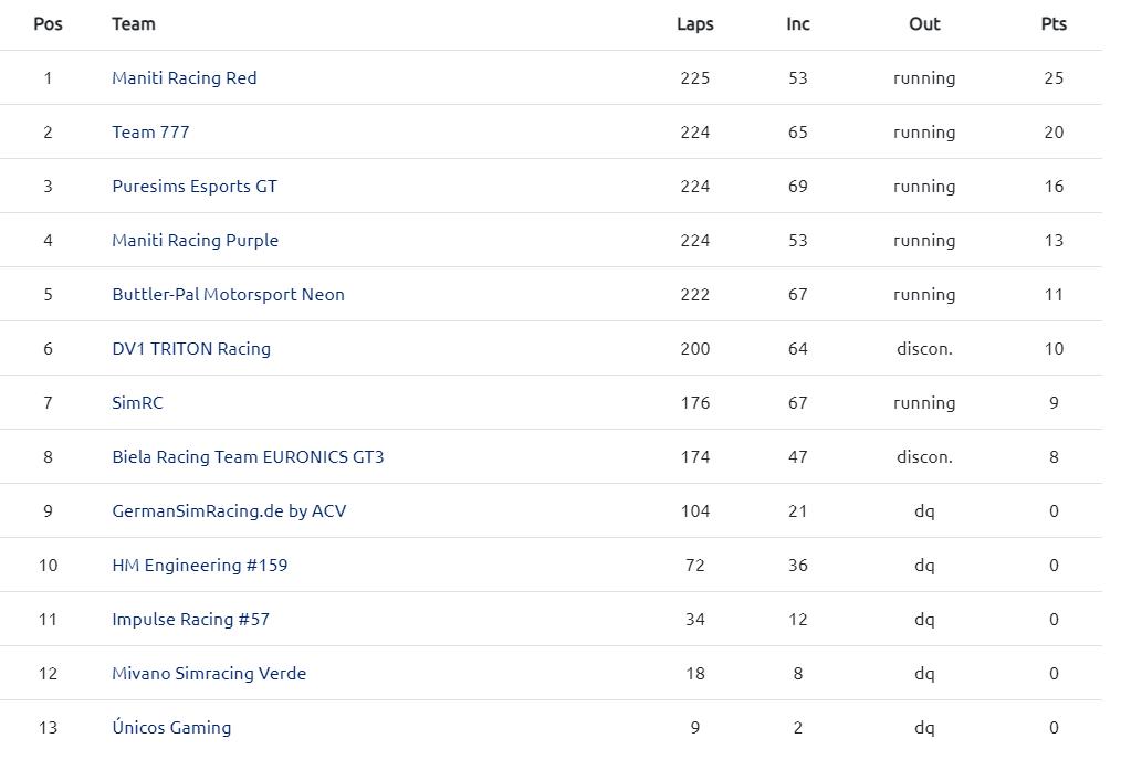 gt3 results ram